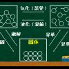 中学受験の理科 氷/水/水蒸気~状態(固体/液体/気体)の変化